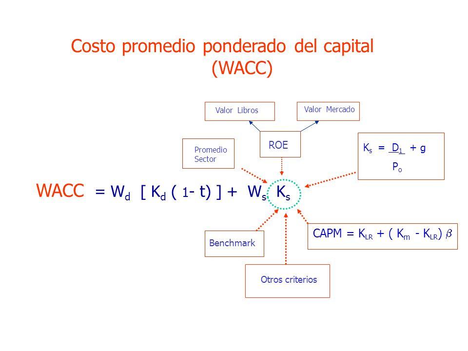 WACC = Wd [ Kd ( 1- t) ] + Ws Ks